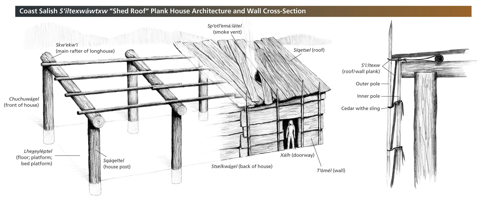 A diagram explains the construction of a plank house.